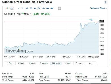 BondYieldExample - Investing.com