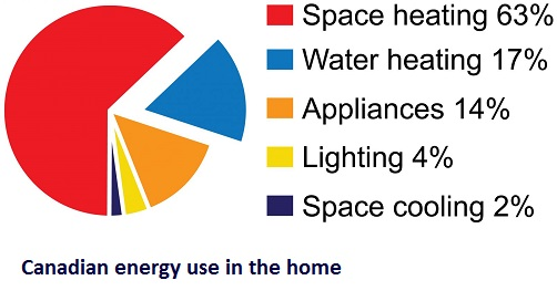 Canadian_Home_Energy_Consumption