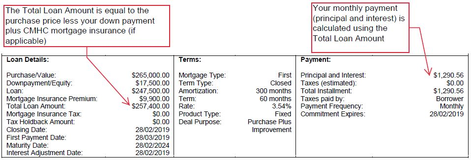 Mortgage Loan Amounts Illustrated with CMHC