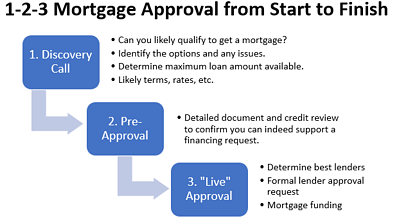 1-2-3 Mortgage Approval Graphic